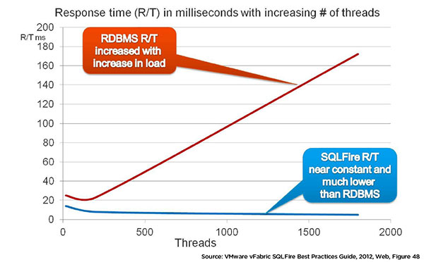 01_SQLFire-Vs-RDBMS-Response-Time-Vs-Threads